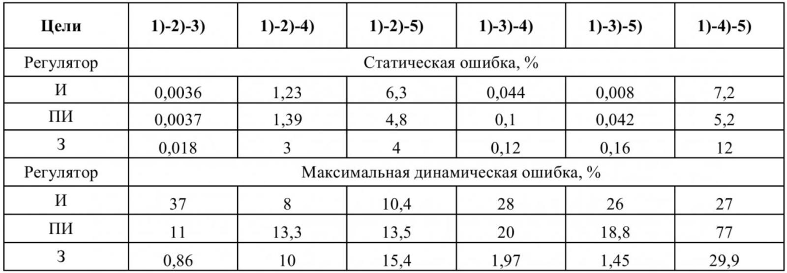 Таблица 4 – Ошибки регулирования потокосцепления ротора