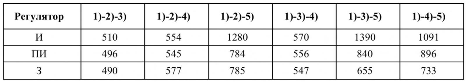 Таблица 5 – Энергия электрических потерь, Вт