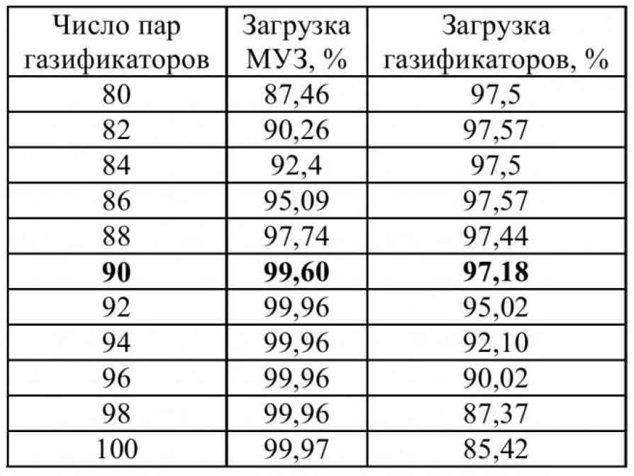 Таблица 2 – Моделирование при имитации работы до 10000 часов работы