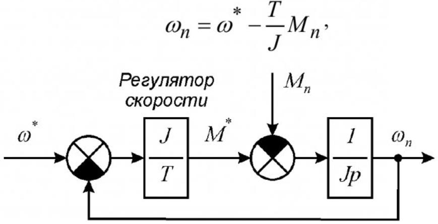 Рисунок 1 – Структурная схема контура регулирования угловой скорости