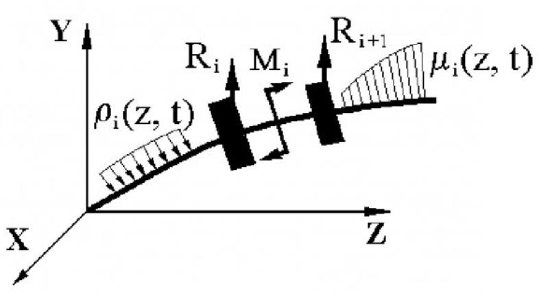 Рисунок 3 – К выводу уравнения колебаний вращения