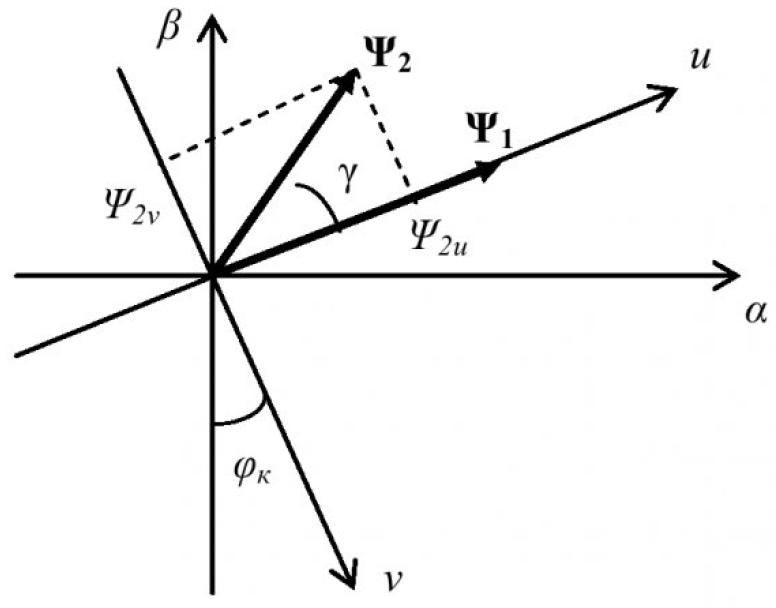 Рисунок 1 – Потокосцепления статора и ротора в системе координат u-ν