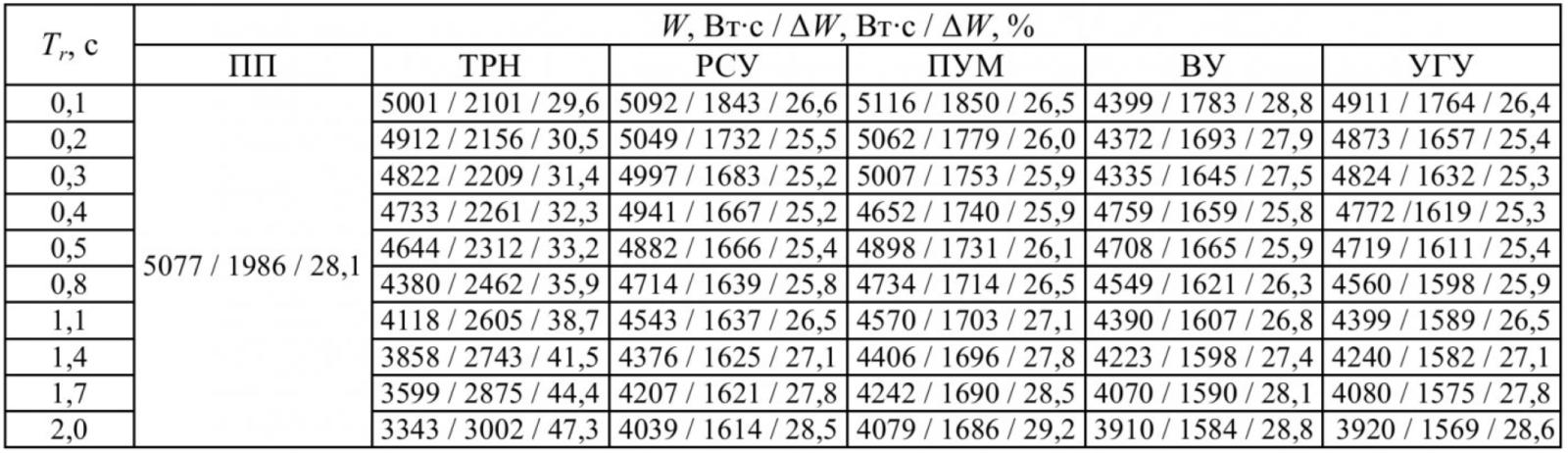 Таблица 1 – Энергоэффективность систем электропривода