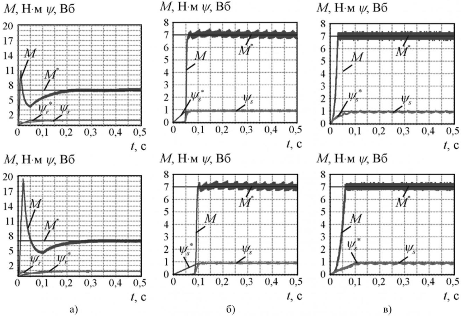 Рисунок 2 – Переходные процессы при линейном изменении потокосцепления