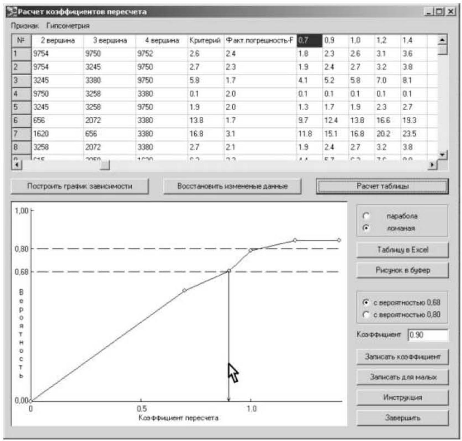 Рисунок 6 – Панель подрежима «Расчет коэффициентов пересчета» при установлении величины коэффициентов пересчета критериев в погрешности