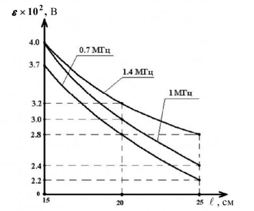Магнитное поле токов смещения 17