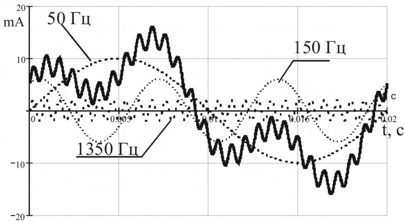 Срабатывание реле защиты от утечек при подключении к сети с изолированной нейтралью нелинейных нагрузок 1