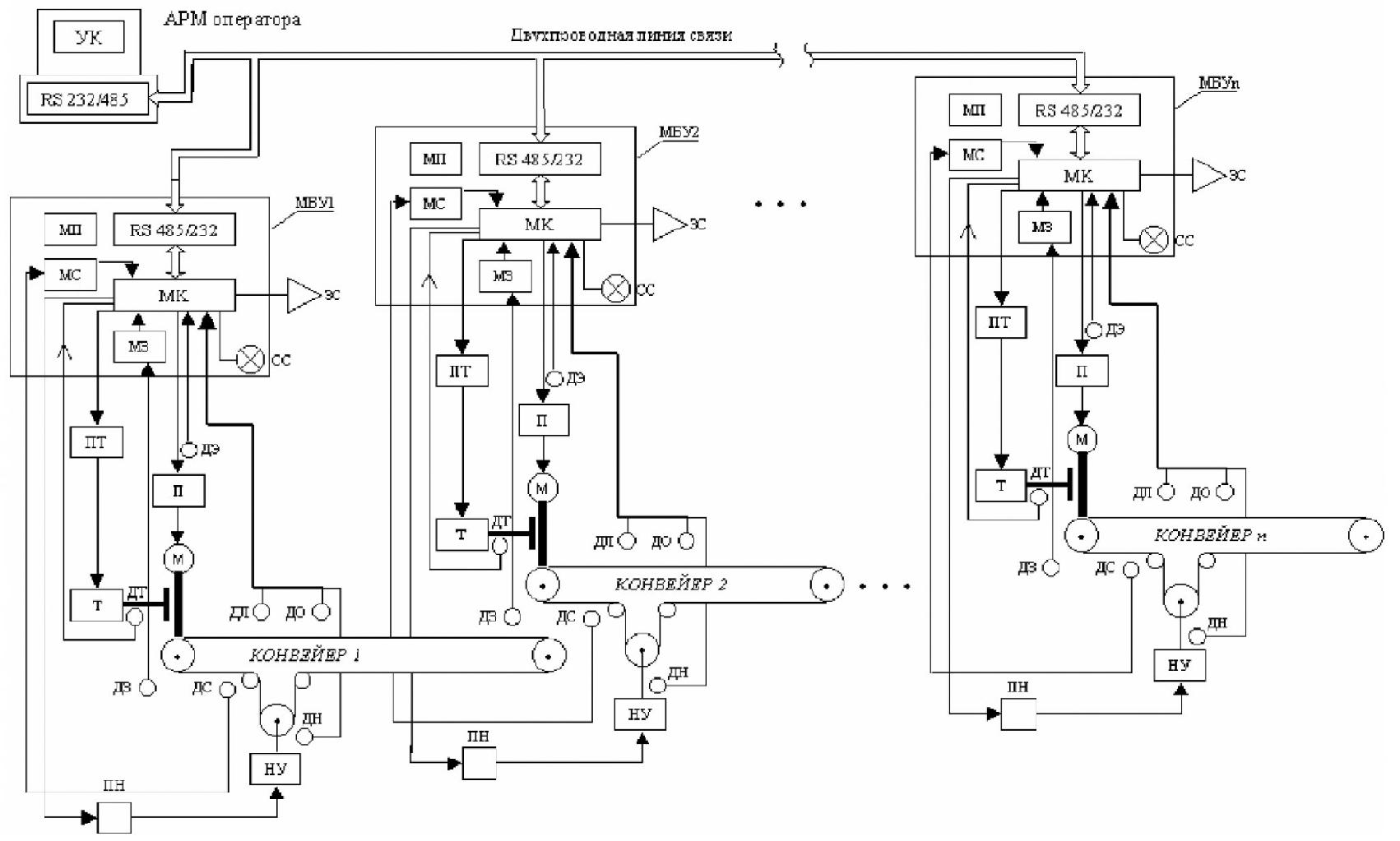 Компьютерная система управления конвейерной линией 1