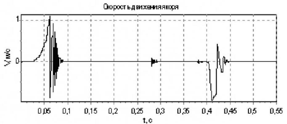 Модель электромагнита контактора серии КТУ-4Б 11