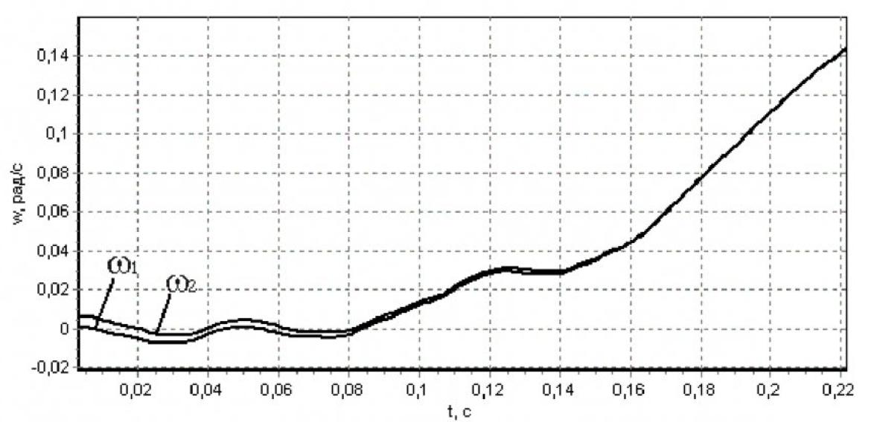 Подавление упругих колебаний в горных машинах с двухмассовой расчетной схемой 7