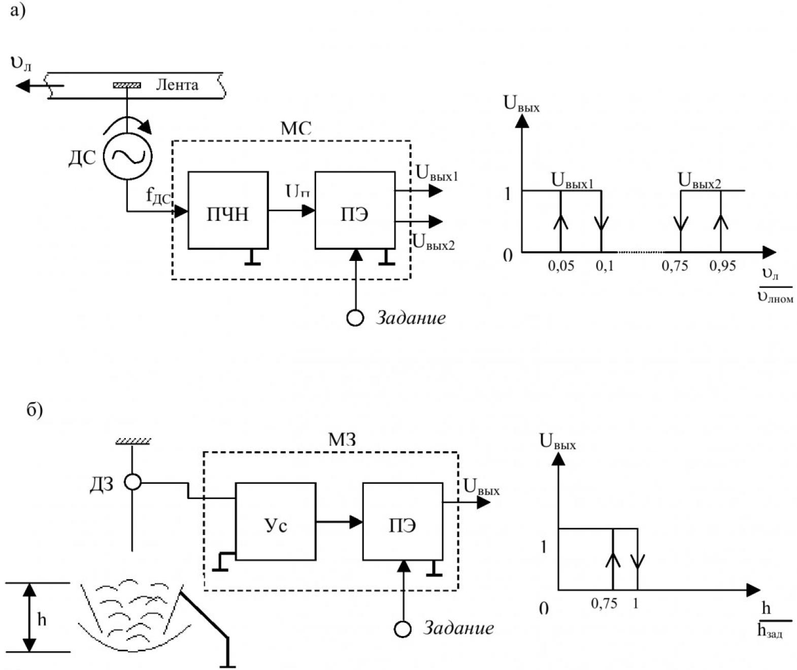 Компьютерная система управления конвейерной линией 2