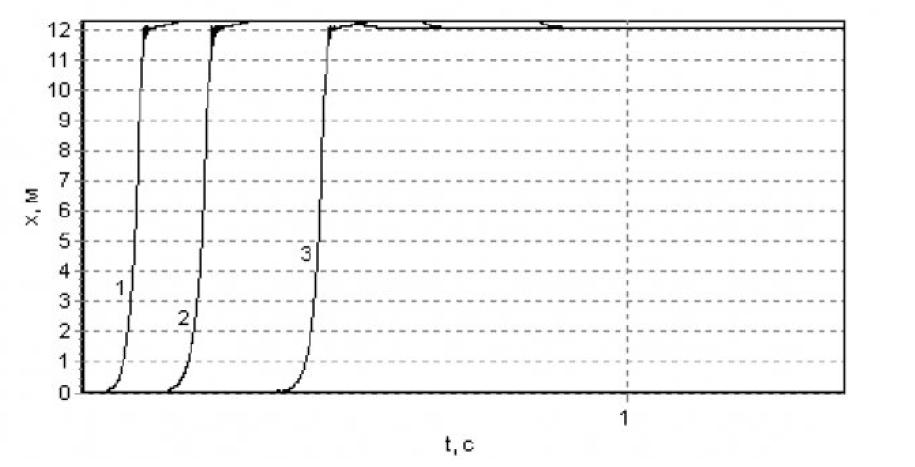 Модель типового модуля системы электроснабжения с коммутационной аппаратурой 20