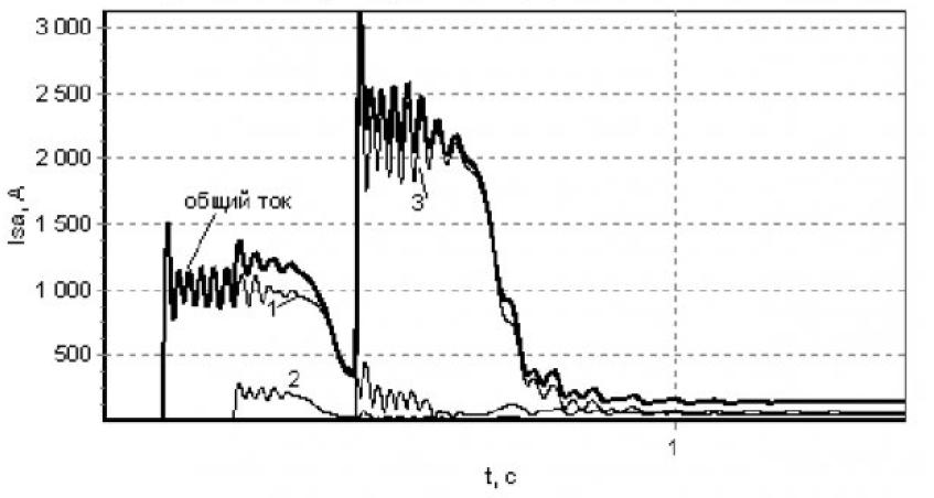 Модель типового модуля системы электроснабжения с коммутационной аппаратурой 23