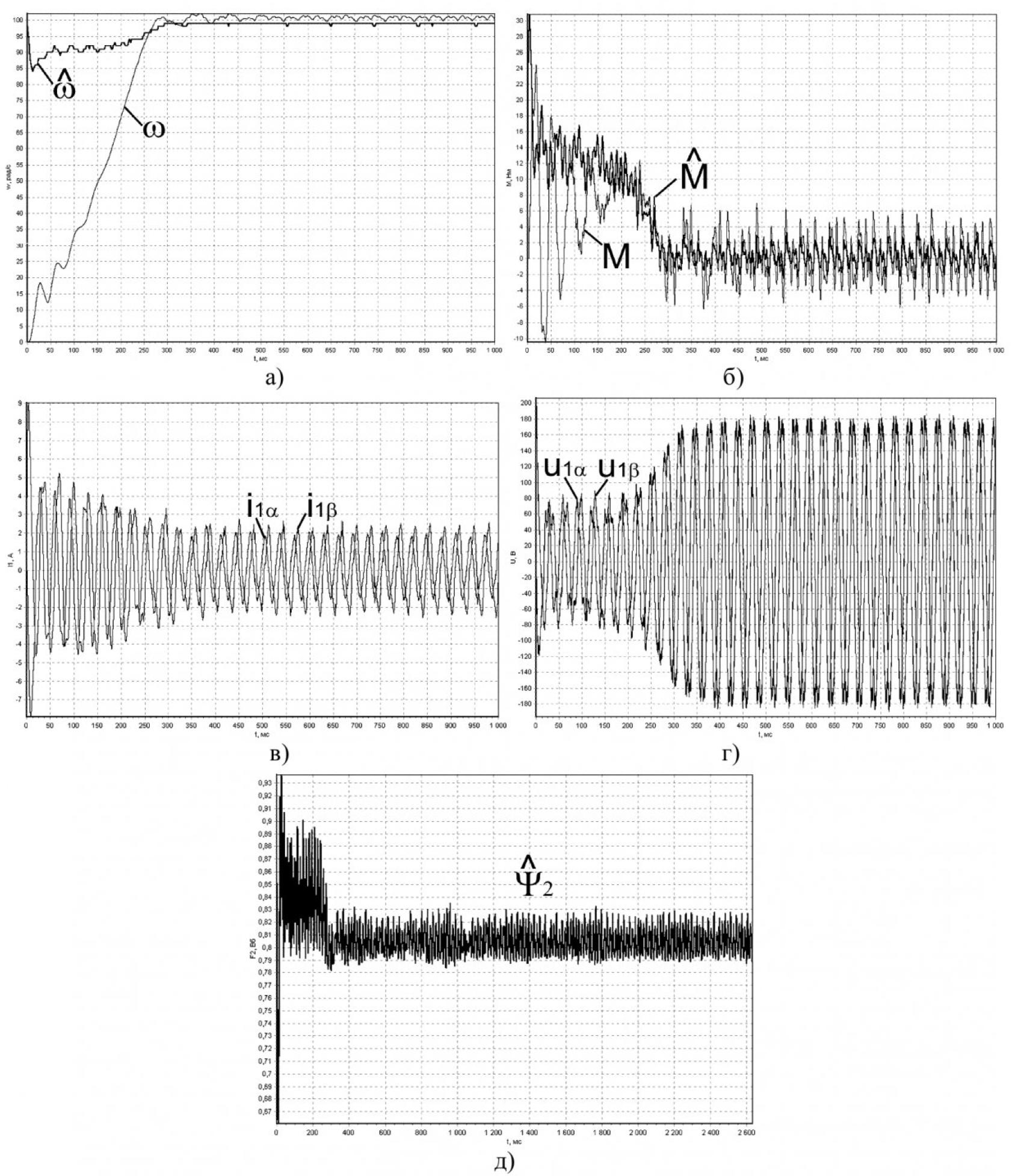 Реализация системы регулирования угловой скорости асинхронного электродвигателя на основе метода скоростного градиента 3