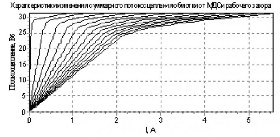 Модель электромагнита контактора серии КТУ-4Б 4