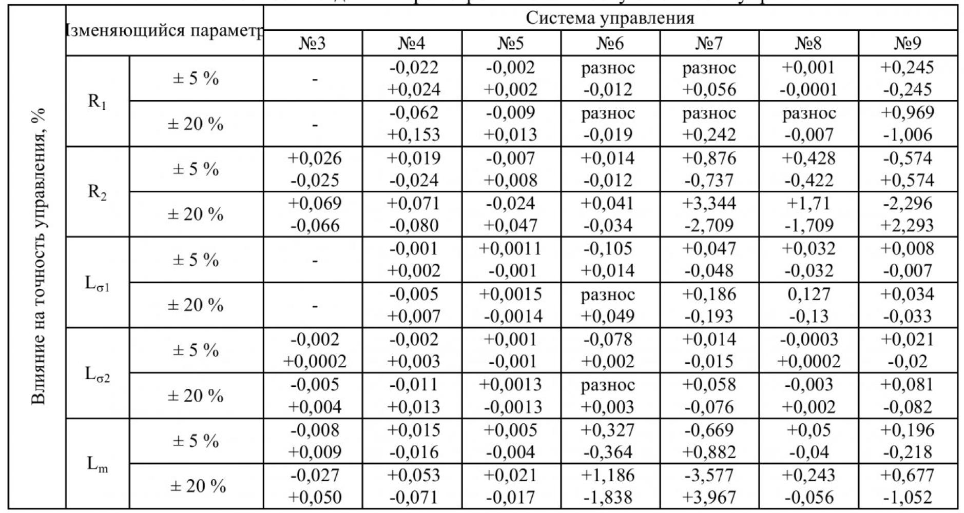 Сравнительный анализ систем регулирования угловой скорости асинхронного электродвигателя 6