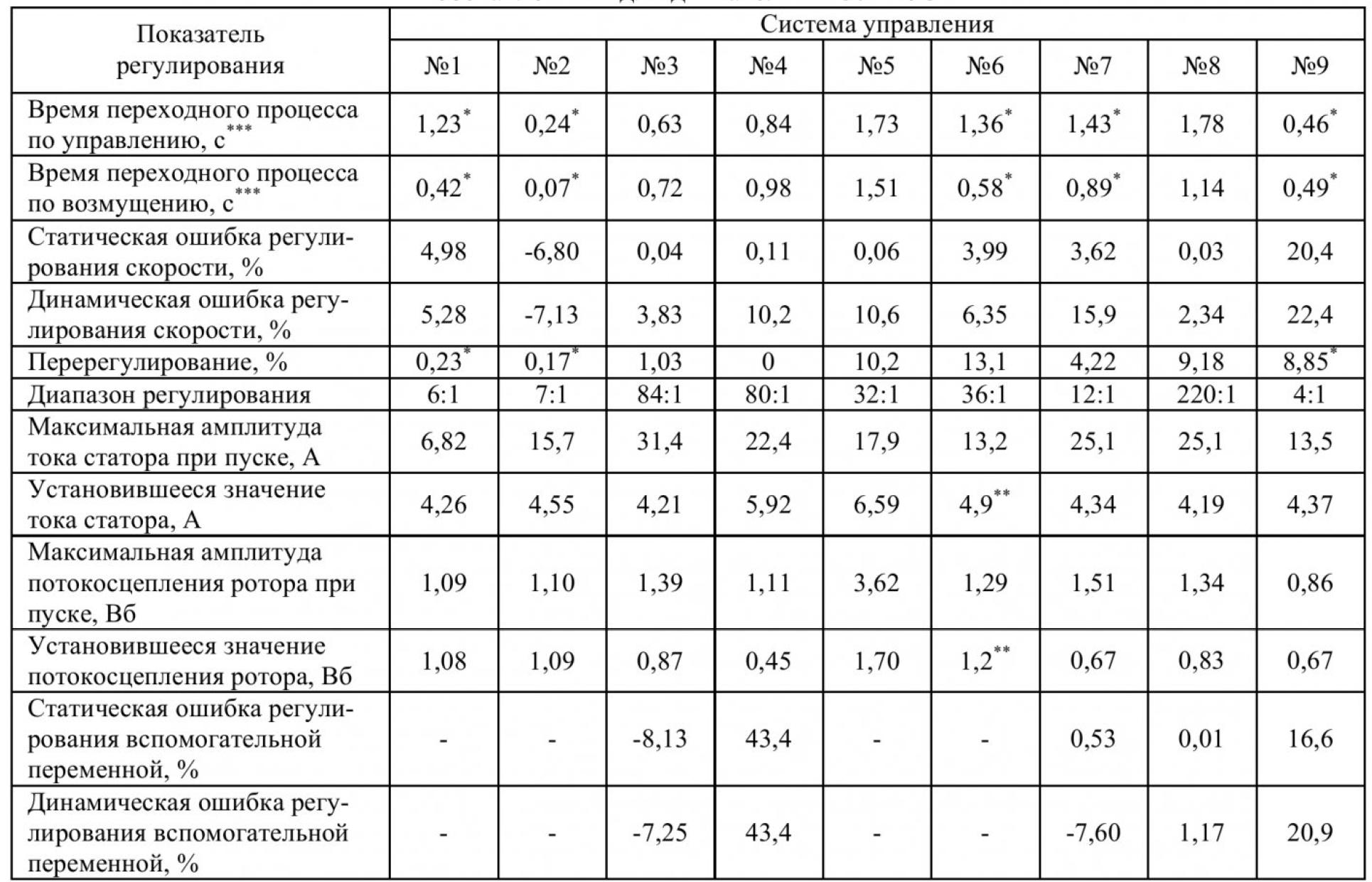 Сравнительный анализ систем регулирования угловой скорости асинхронного электродвигателя 7