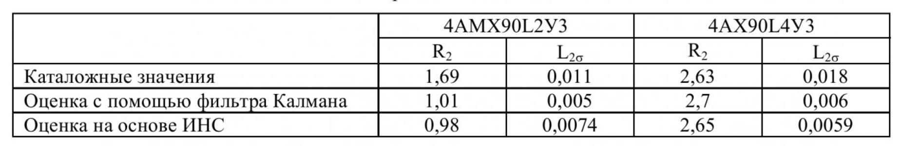 Динамическая идентификация параметров ротора асинхронного электродвигателя с помощью искусственной нейронной сети 4