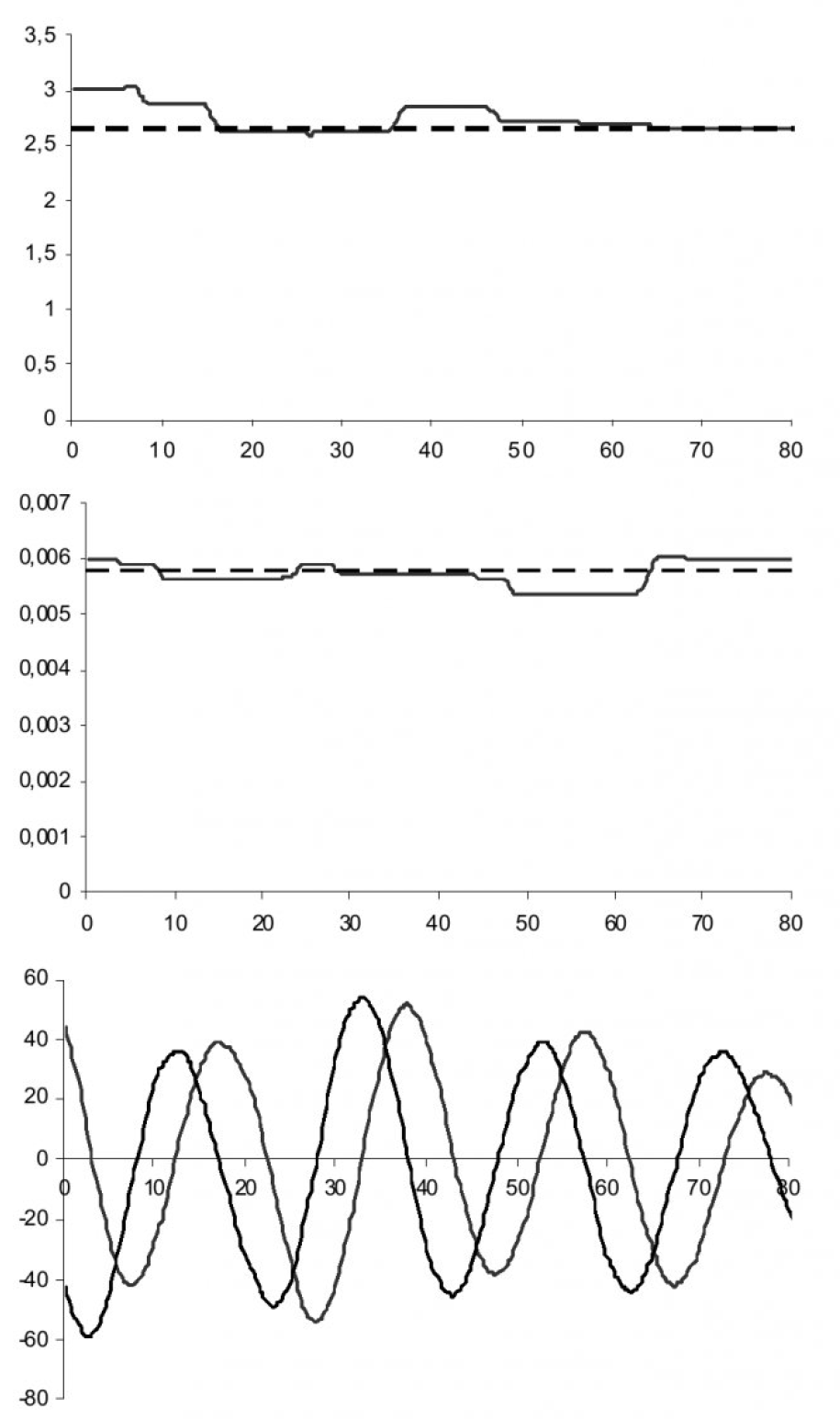 Динамическая идентификация параметров ротора асинхронного электродвигателя с помощью искусственной нейронной сети 2