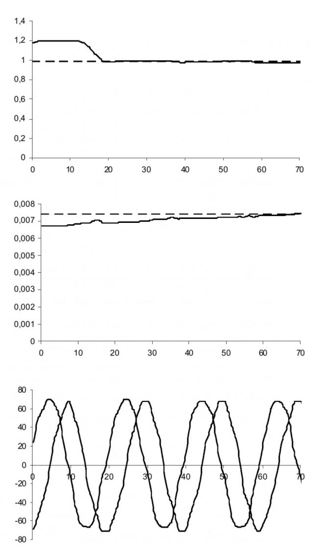 Динамическая идентификация параметров ротора асинхронного электродвигателя с помощью искусственной нейронной сети 3